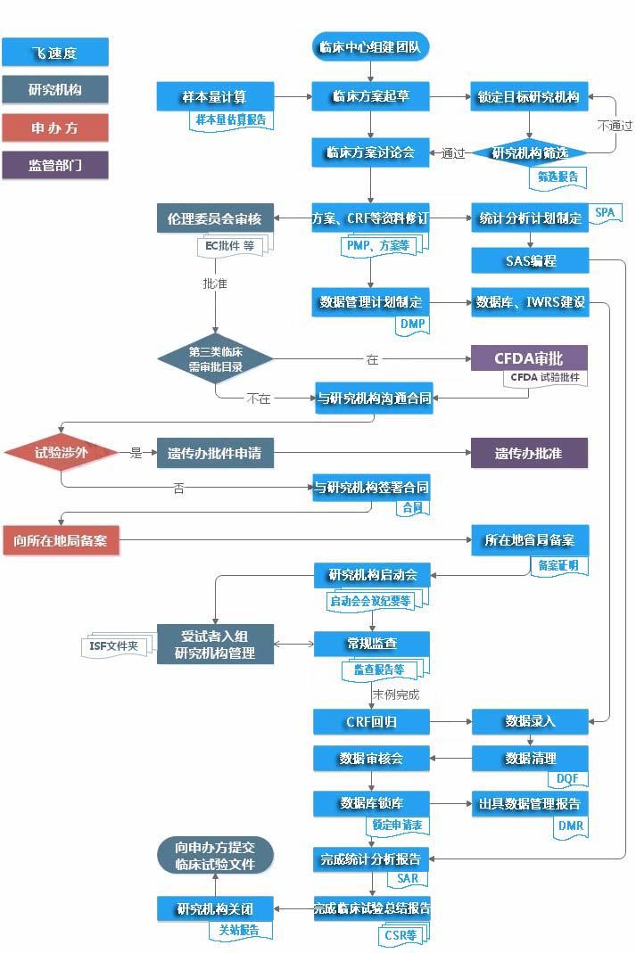 新金沙国际手机版下载临床试验服务流程