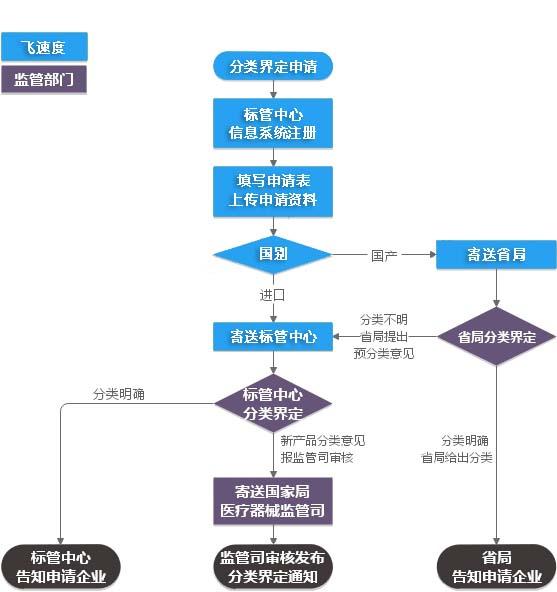 新金沙国际手机版下载分类界定服务流程