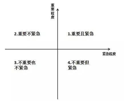 事件被分为紧急重要,紧急不重要,重要不紧急,不重要不紧急四个象限