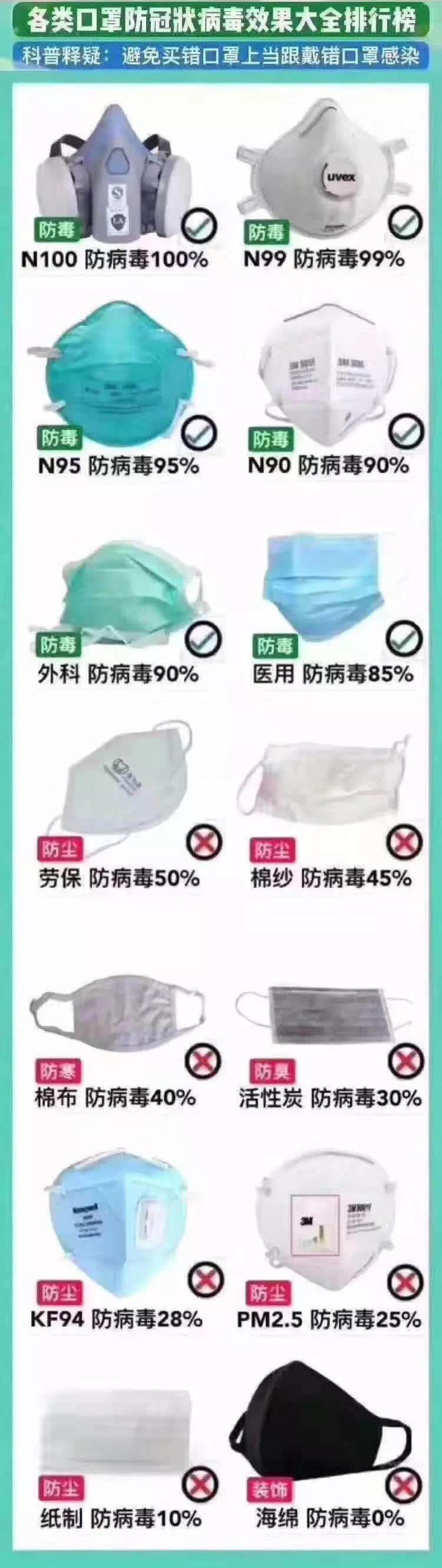 各类口罩防新冠病毒效果大全排行榜