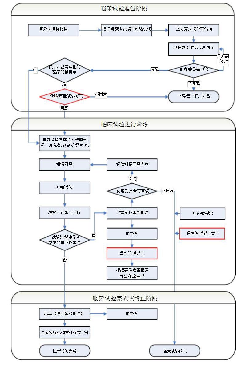 医疗器械临床试验流程图