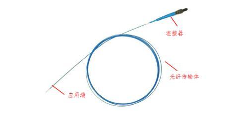 常见的石英激光光纤结构示意图
