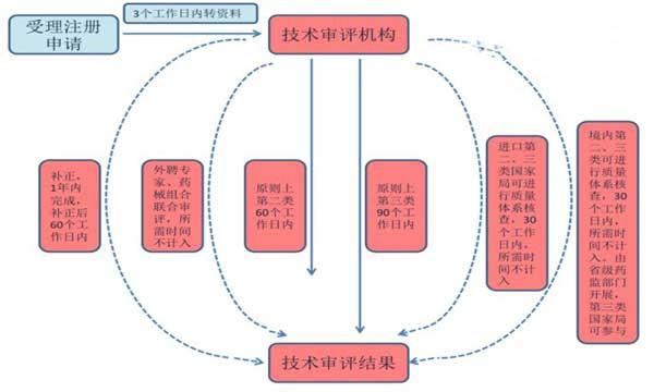 医疗器械注册管理流程(图)