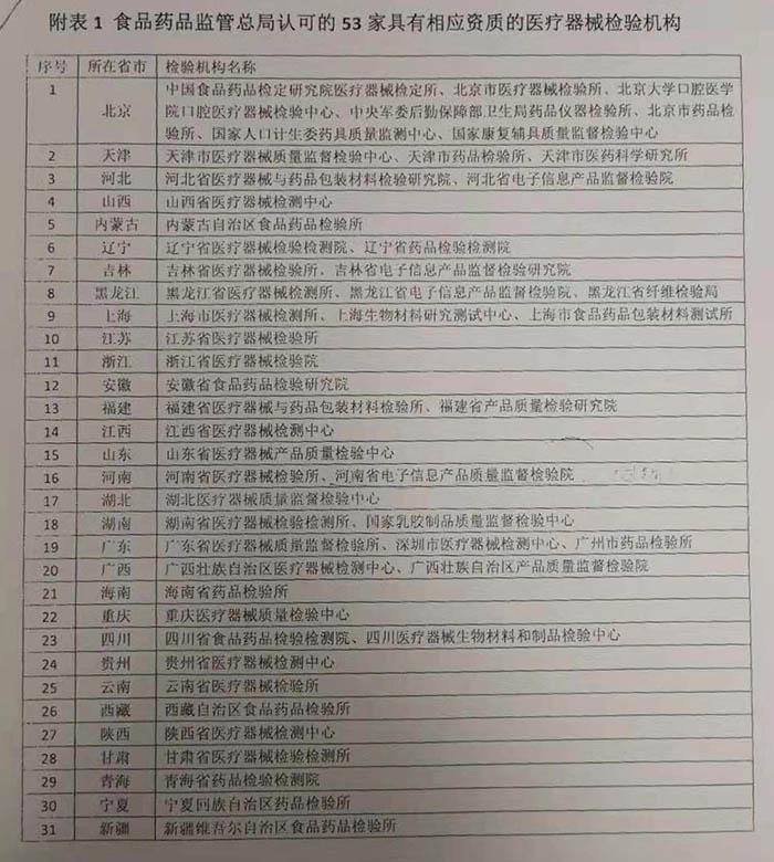 药监局认可的53家医疗器械检测所
