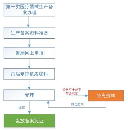 第一类医疗器械产品备案流程