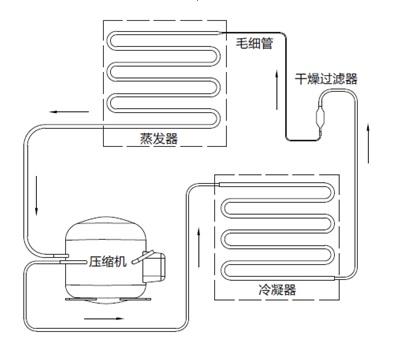医用低温保存箱注册.jpg