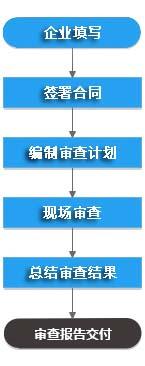 医疗器械GMP质量体系认证咨询辅导流程